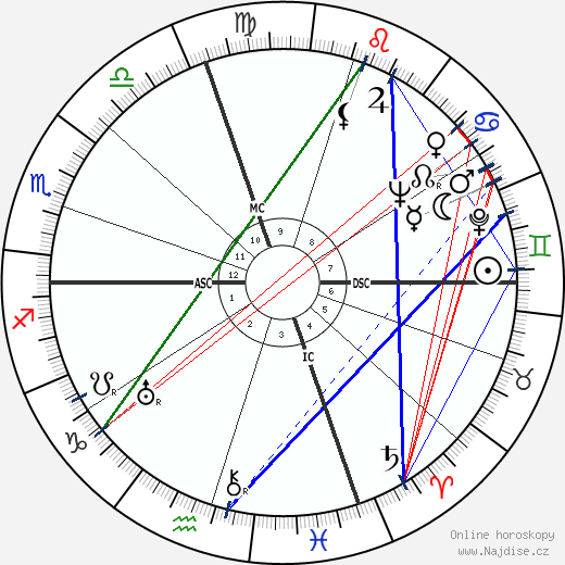 Don Ameche wikipedie wiki 2018, 2019 horoskop