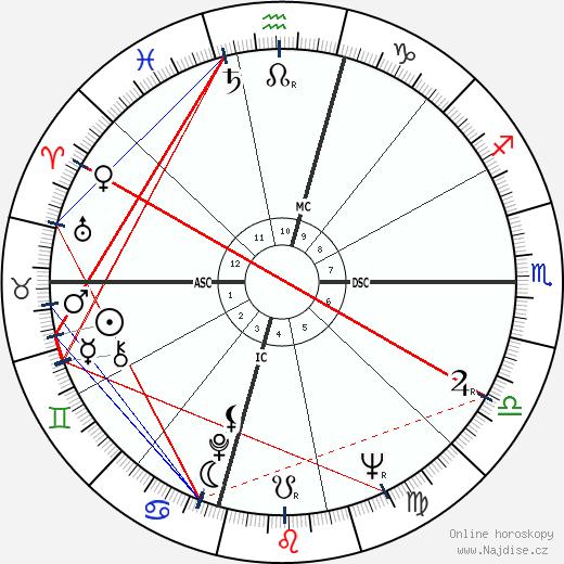 Don Bachardy wikipedie wiki 2017, 2018 horoskop