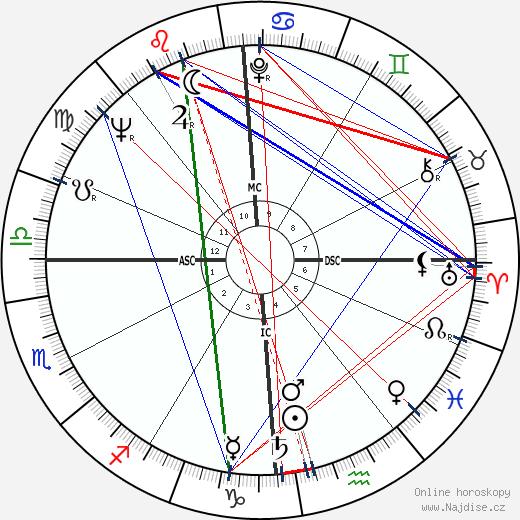 Don Berry wikipedie wiki 2018, 2019 horoskop