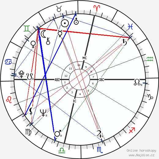 Don Friedman wikipedie wiki 2018, 2019 horoskop
