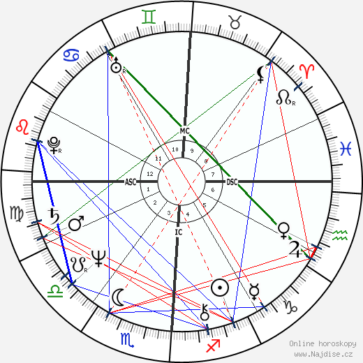 Don Johnson wikipedie wiki 2018, 2019 horoskop
