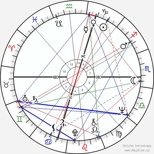Don Novello wikipedie wiki 2018, 2019 horoskop