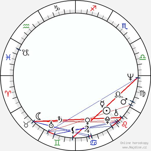 Don S. Davis wikipedie wiki 2020, 2021 horoskop