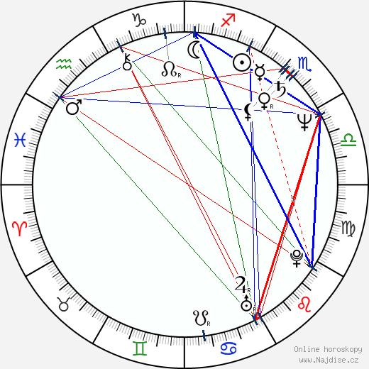 Don Yesso wikipedie wiki 2018, 2019 horoskop