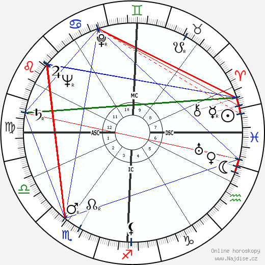 Donald Frederick Hornig wikipedie wiki 2018, 2019 horoskop