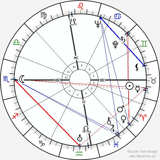 Donald Mills wikipedie wiki 2018, 2019 horoskop