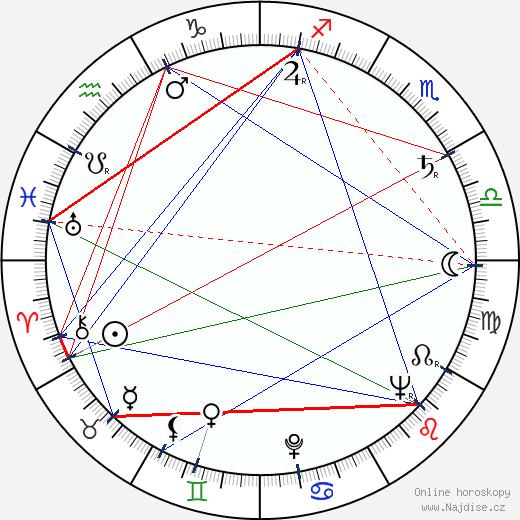 Donald Richie wikipedie wiki 2019, 2020 horoskop