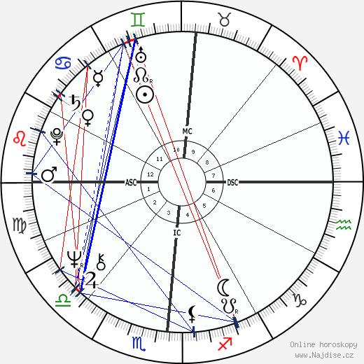 Donald Trump wikipedie wiki 2020, 2021 horoskop