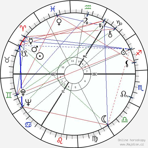 Donald Wolfit wikipedie wiki 2018, 2019 horoskop
