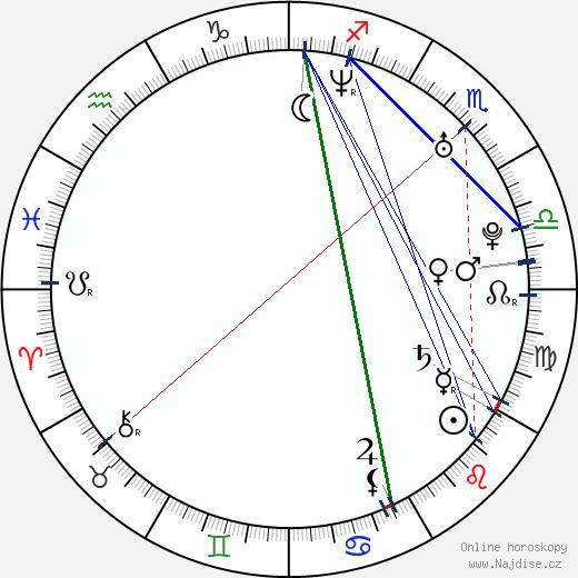 Dong-kyu Lee wikipedie wiki 2019, 2020 horoskop