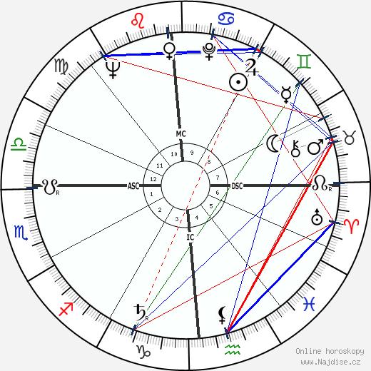 Donn Eisele wikipedie wiki 2019, 2020 horoskop