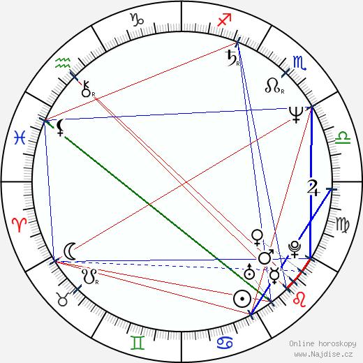 Donna Dixon wikipedie wiki 2020, 2021 horoskop