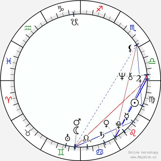 Donyale Luna wikipedie wiki 2018, 2019 horoskop