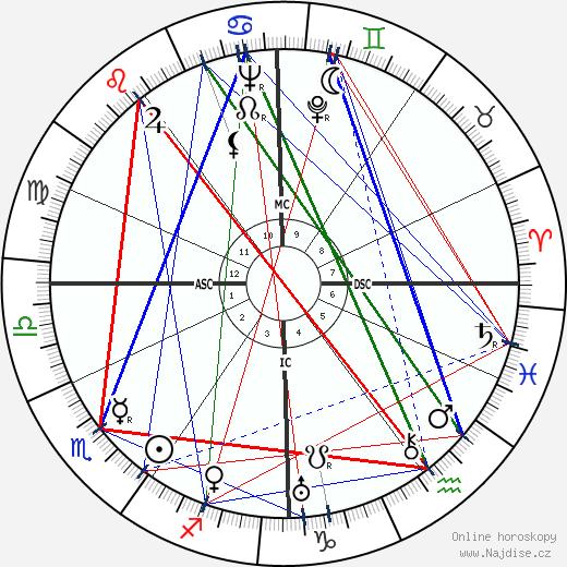 Dora Maar wikipedie wiki 2018, 2019 horoskop