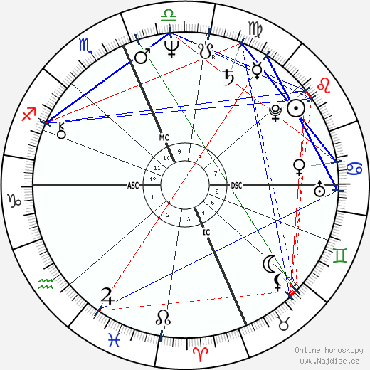Dorian Harewood wikipedie wiki 2018, 2019 horoskop
