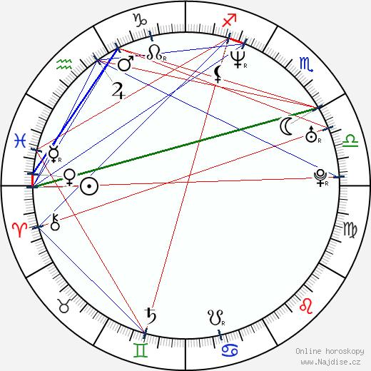 Dorina Chiriac wikipedie wiki 2020, 2021 horoskop