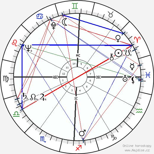 Doris Day wikipedie wiki 2018, 2019 horoskop