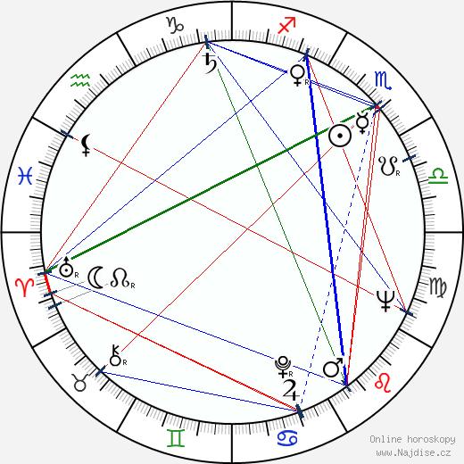 Doris Roberts wikipedie wiki 2020, 2021 horoskop