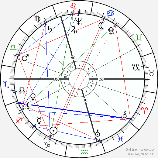 Doris Stokes wikipedie wiki 2018, 2019 horoskop