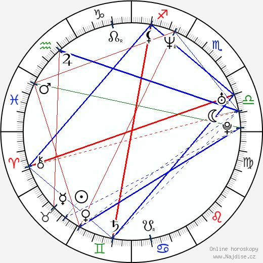 Dorota Abbe wikipedie wiki 2018, 2019 horoskop