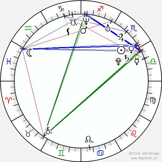 Dorota Nvotová wikipedie wiki 2020, 2021 horoskop
