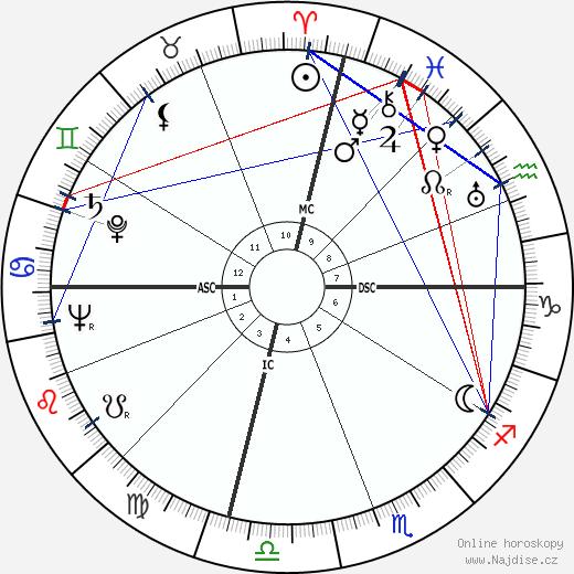 Dorothy Fay wikipedie wiki 2018, 2019 horoskop