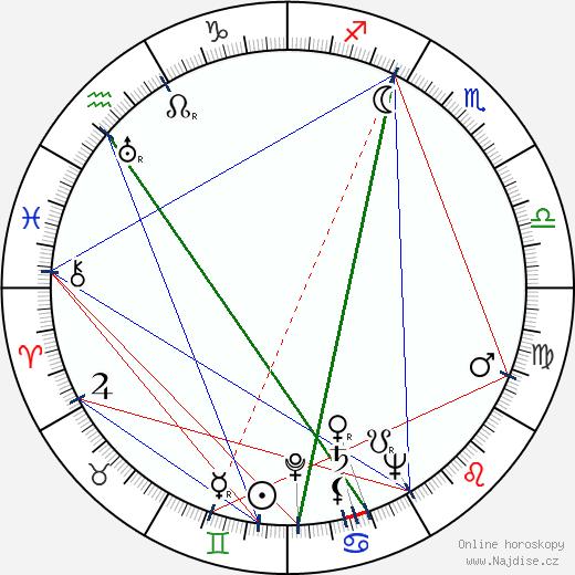 Dorothy McGuire wikipedie wiki 2018, 2019 horoskop