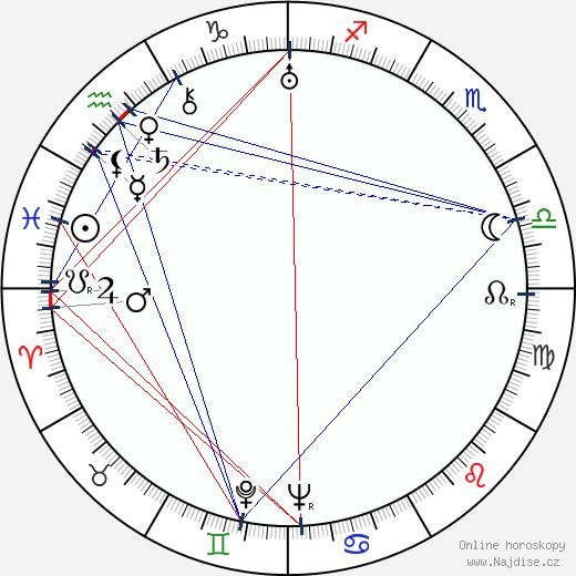 Dorothy Page wikipedie wiki 2018, 2019 horoskop