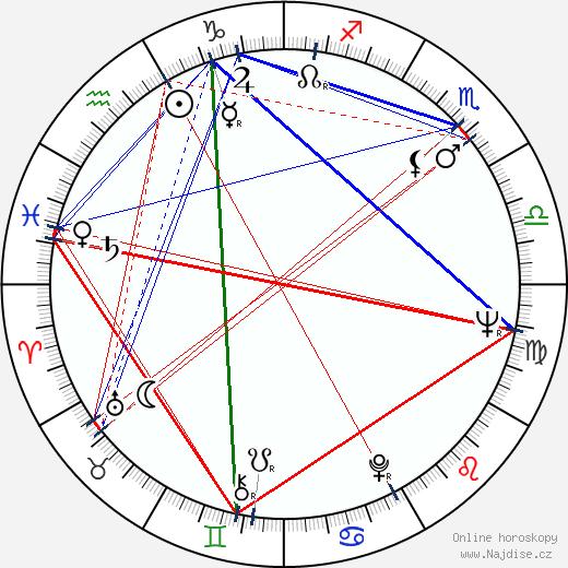 Dorothy Provine wikipedie wiki 2019, 2020 horoskop