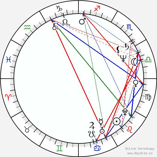 Dorottya Udvaros wikipedie wiki 2018, 2019 horoskop