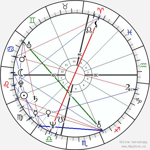 Doug Bair wikipedie wiki 2019, 2020 horoskop