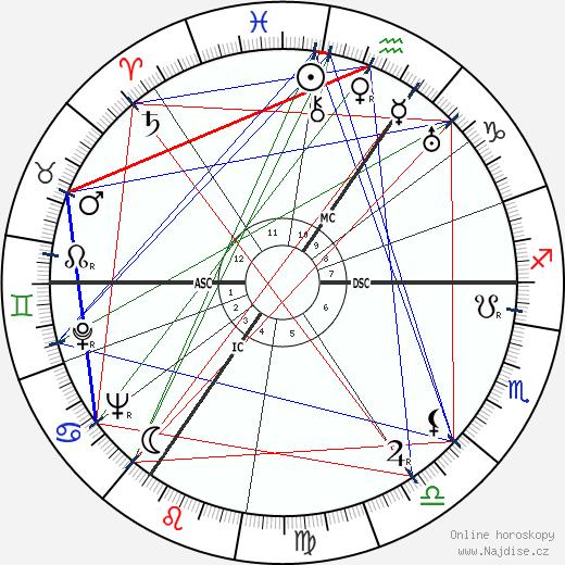 Douglas Bader wikipedie wiki 2018, 2019 horoskop