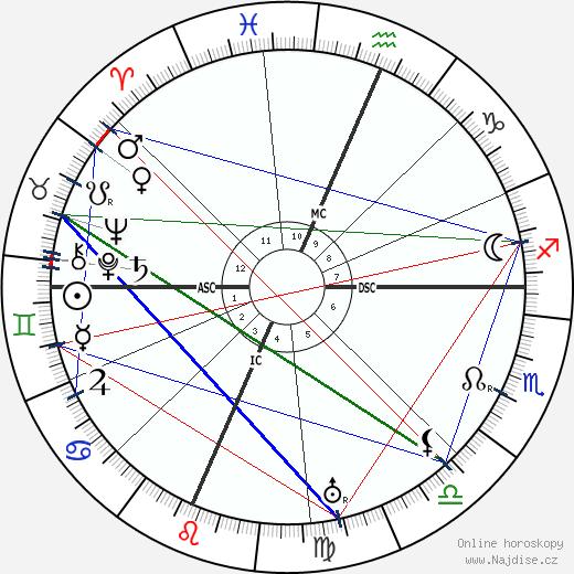 Douglas Fairbanks Sr. wikipedie wiki 2019, 2020 horoskop