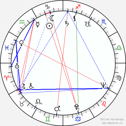 Douglas Hickox wikipedie wiki 2019, 2020 horoskop