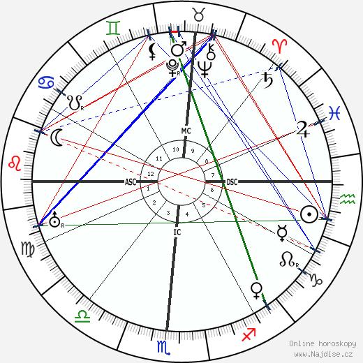 Douglas MacArthur wikipedie wiki 2020, 2021 horoskop