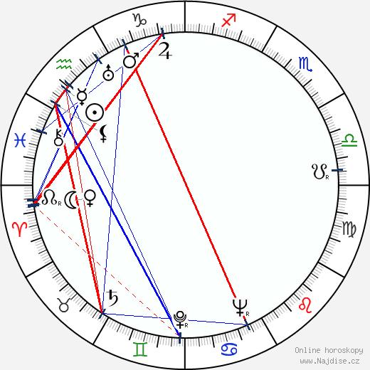 Douglas Slocombe wikipedie wiki 2019, 2020 horoskop