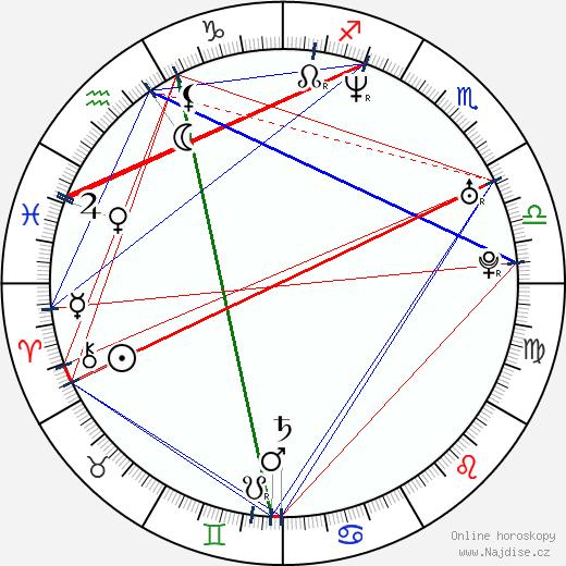 Douglas Spain wikipedie wiki 2019, 2020 horoskop