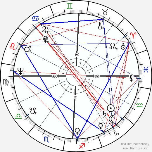 Douglas Wilder wikipedie wiki 2020, 2021 horoskop