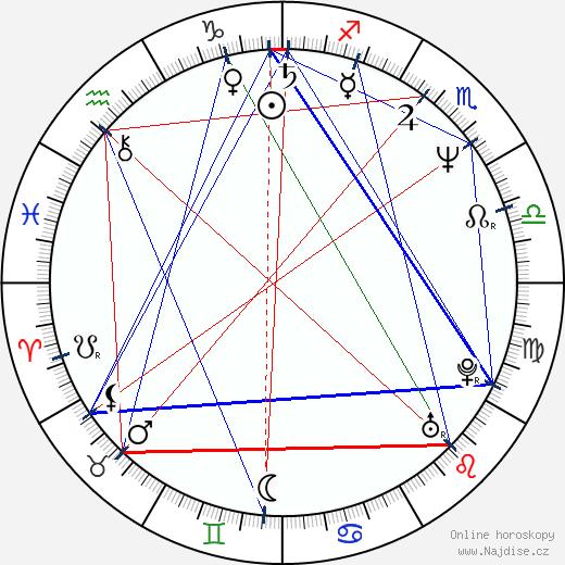 Douglas Wolfsperger wikipedie wiki 2020, 2021 horoskop