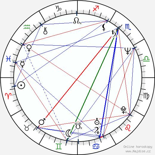 Drahomíra Kočová wikipedie wiki 2019, 2020 horoskop