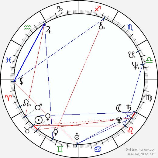 Drahomíra Vlachová wikipedie wiki 2017, 2018 horoskop