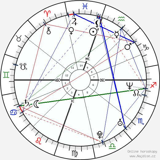 Drew Barrymore wikipedie wiki 2020, 2021 horoskop