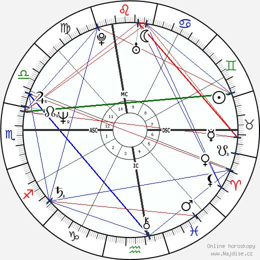 Drew Carey wikipedie wiki 2019, 2020 horoskop