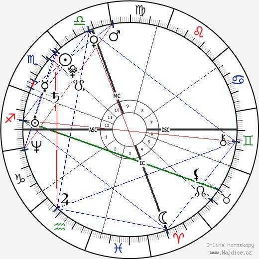 Drew William Saberhagen wikipedie wiki 2018, 2019 horoskop
