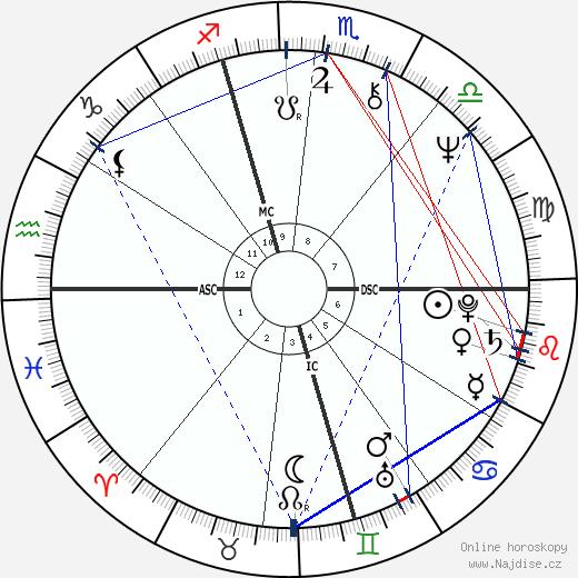 Drupi wikipedie wiki 2019, 2020 horoskop