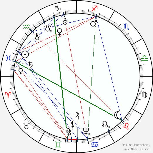 Dub Taylor wikipedie wiki 2019, 2020 horoskop