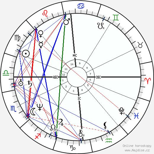 Duchenne de Boulogne wikipedie wiki 2020, 2021 horoskop