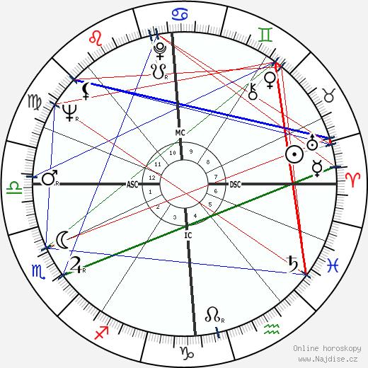 Dudley Moore wikipedie wiki 2018, 2019 horoskop