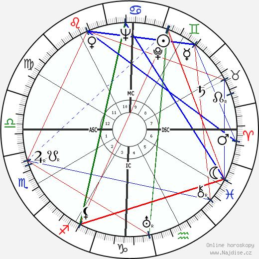 Dudley Senanayake wikipedie wiki 2019, 2020 horoskop