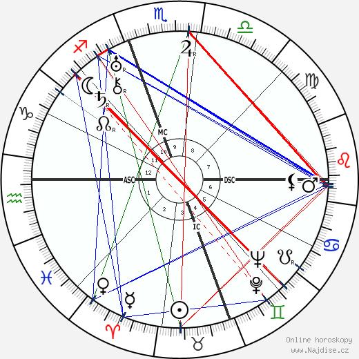 Duke Ellington wikipedie wiki 2018, 2019 horoskop